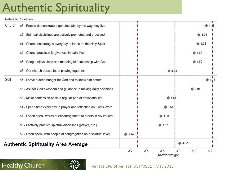 Transforming Worship Terrace CRC of Terrace, BC (#0951), May 2013 Transforming Worship Area Average