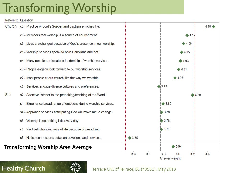 Servant Leadership Terrace CRC of Terrace, BC (#0951), May 2013 Servant Leadership Area Average