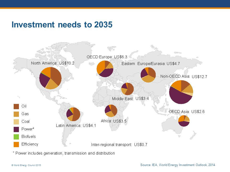 © World Energy Council 2015 Investment needs to 2035 Source: IEA, World Energy Investment Outlook, 2014