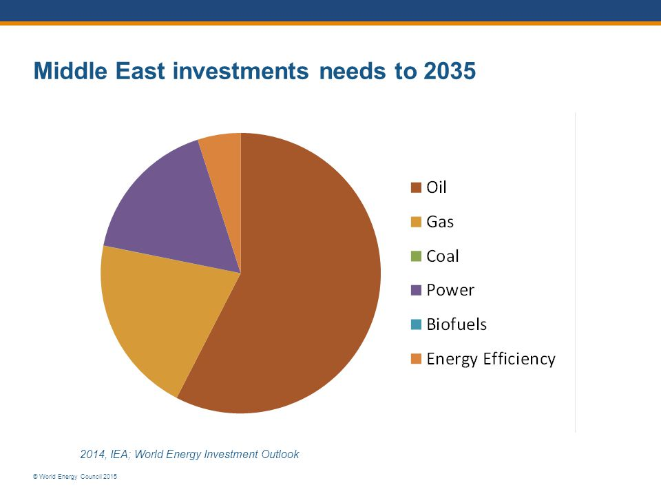 © World Energy Council 2015 Middle East investments needs to , IEA; World Energy Investment Outlook