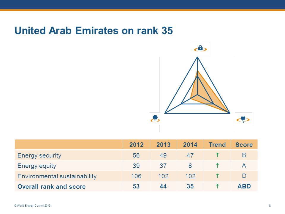 © World Energy Council 2015 United Arab Emirates on rank 35 6 201220132014TrendScore Energy security 564947  B Energy equity 39378  A Environmental