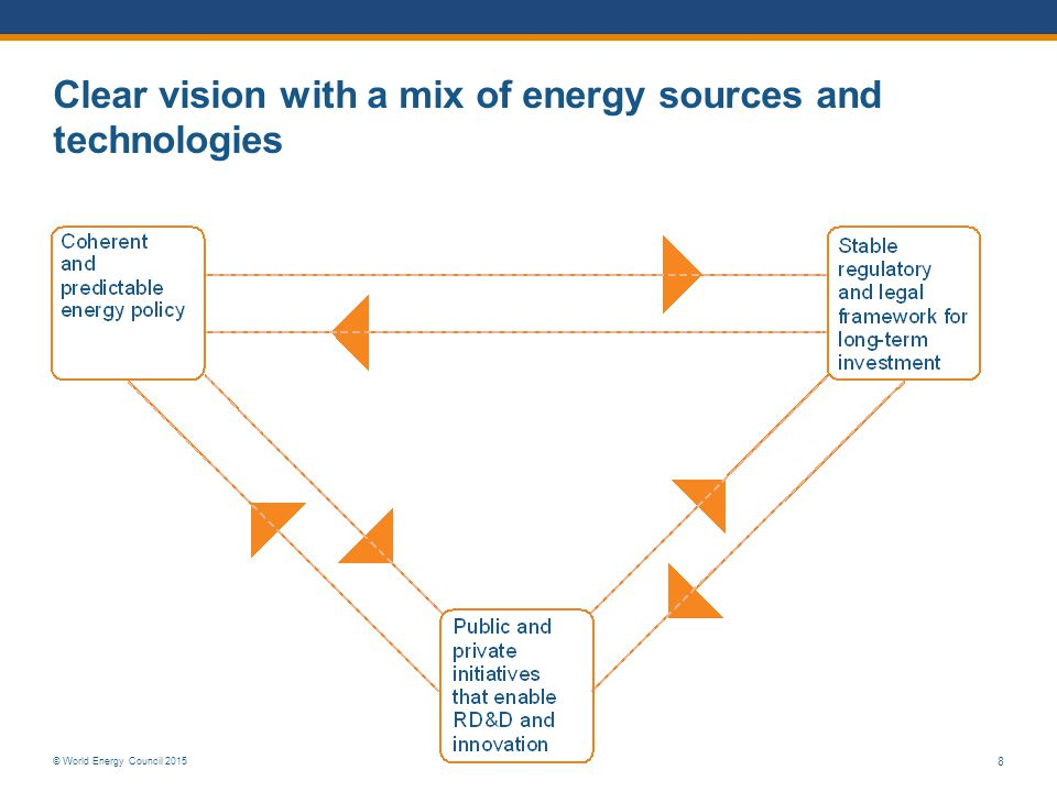 © World Energy Council 2015 8 Clear vision with a mix of energy sources and technologies
