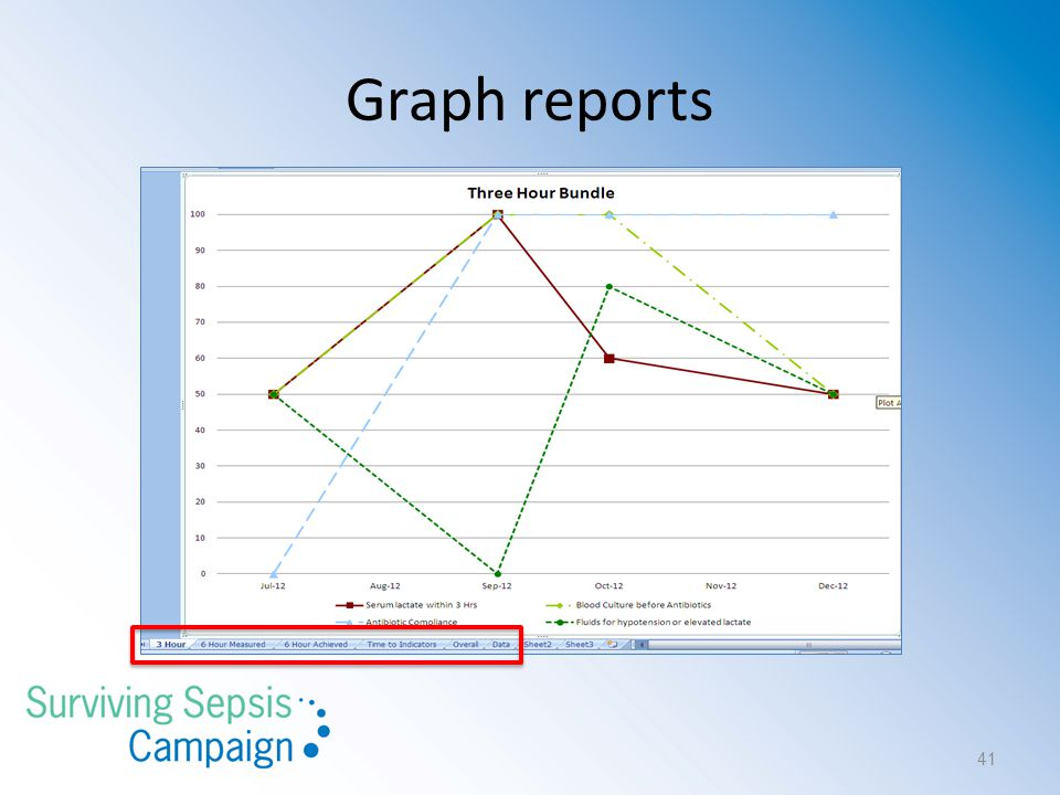 Graph reports 41