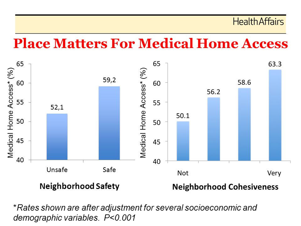 Place Matters For Medical Home Access Medical Home Access* (%) *Rates shown are after adjustment for several socioeconomic and demographic variables.