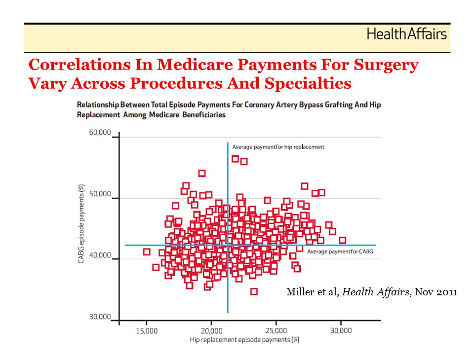 Correlations In Medicare Payments For Surgery Vary Across Procedures And Specialties Miller et al, Health Affairs, Nov 2011
