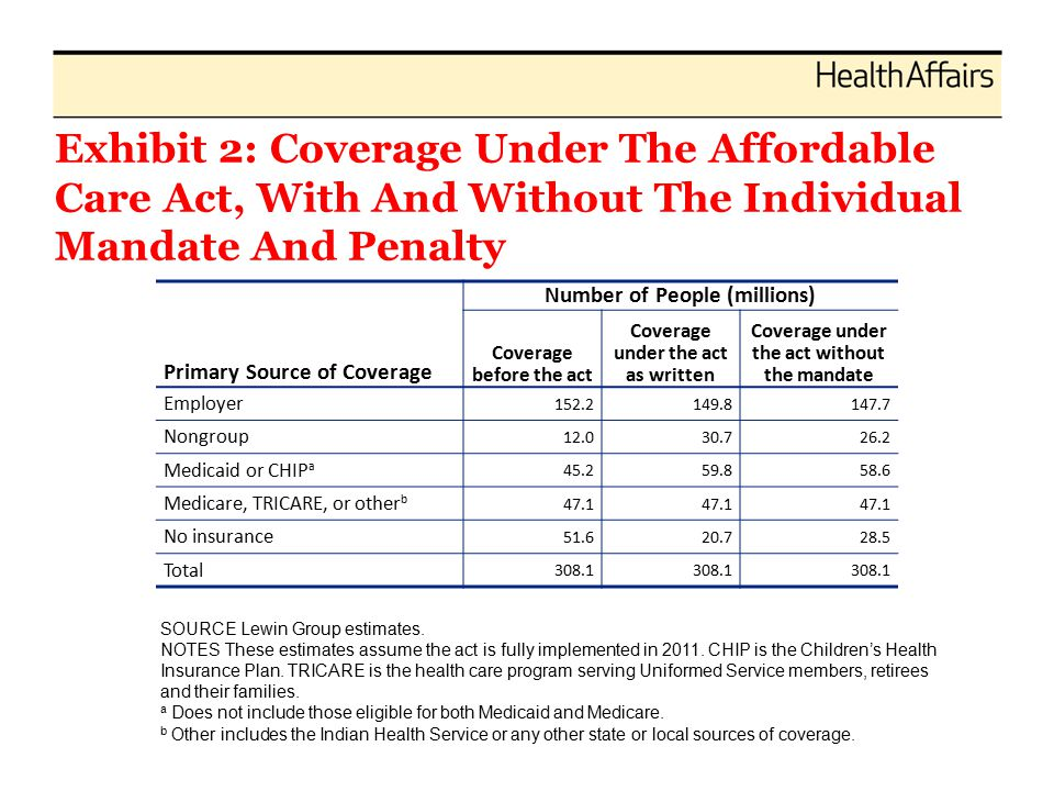 Exhibit 2: Coverage Under The Affordable Care Act, With And Without The Individual Mandate And Penalty Primary Source of Coverage Number of People (millions) Coverage before the act Coverage under the act as written Coverage under the act without the mandate Employer 152.2149.8147.7 Nongroup 12.030.726.2 Medicaid or CHIP a 45.259.858.6 Medicare, TRICARE, or other b 47.1 No insurance 51.620.728.5 Total 308.1 SOURCE Lewin Group estimates.