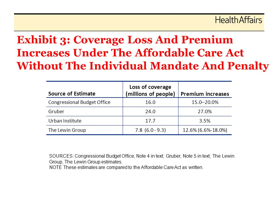 Exhibit 3: Coverage Loss And Premium Increases Under The Affordable Care Act Without The Individual Mandate And Penalty Source of Estimate Loss of coverage (millions of people)Premium increases Congressional Budget Office16.015.0–20.0% Gruber24.027.0% Urban Institute17.73.5% The Lewin Group7.8 (6.0 - 9.3)12.6% (6.6%-18.0%) SOURCES: Congressional Budget Office, Note 4 in text; Gruber, Note 5 in text; The Lewin Group, The Lewin Group estimates.