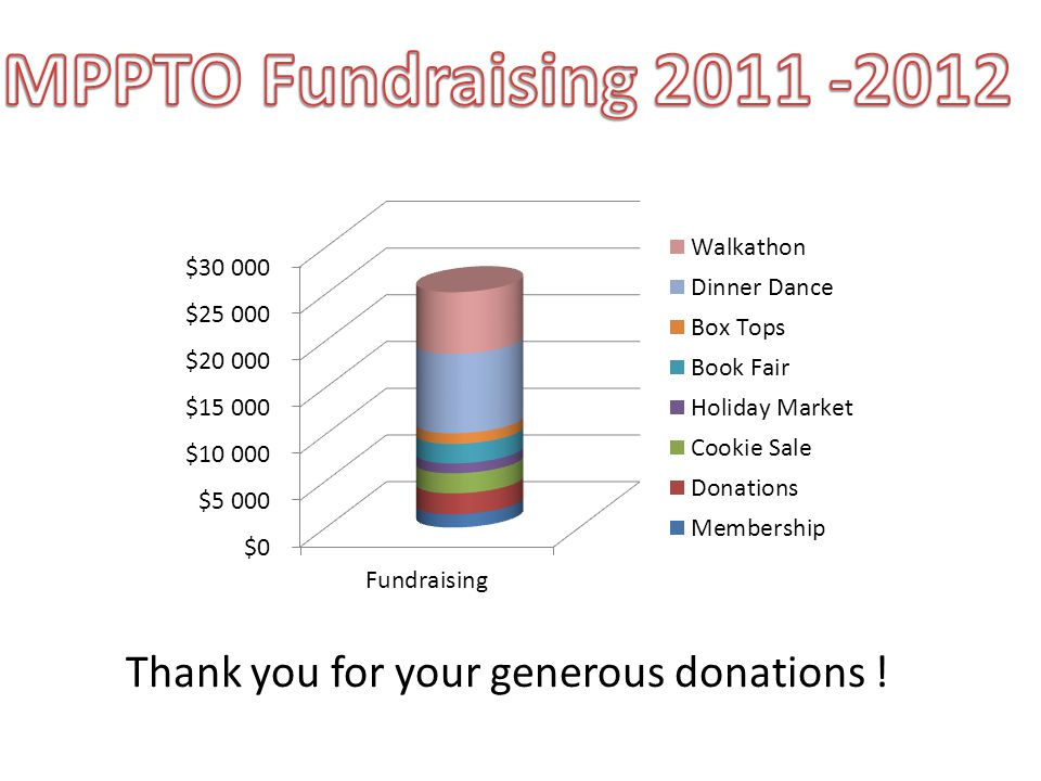 Thank you for your generous donations !