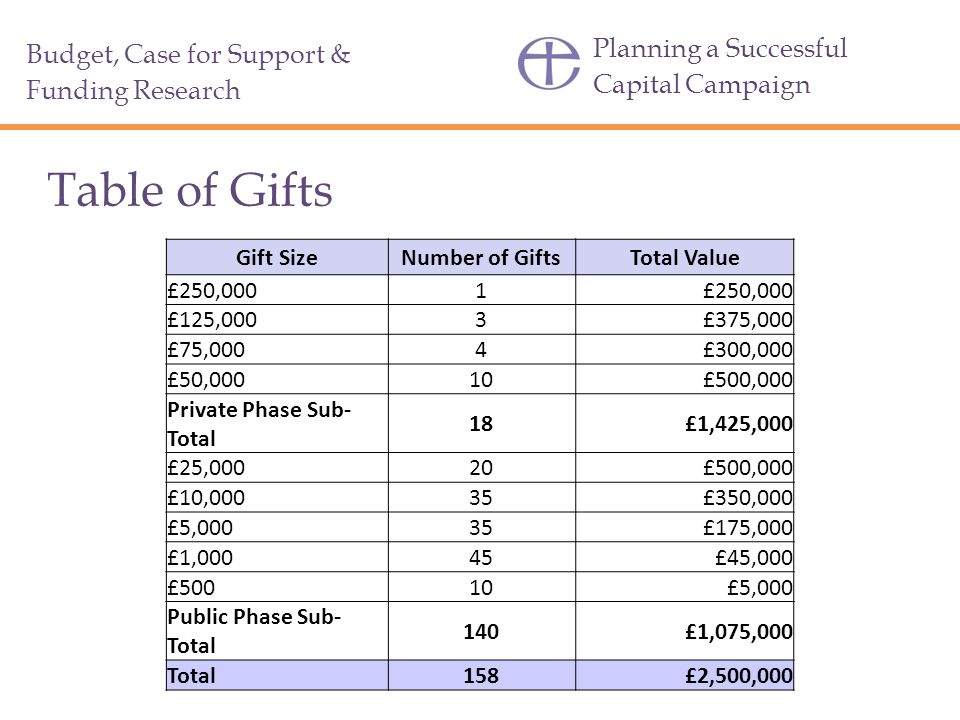 Planning a Successful Capital Campaign Table of Gifts Budget, Case for Support & Funding Research Gift SizeNumber of GiftsTotal Value £250,0001 £125,0003£375,000 £75,0004£300,000 £50,00010£500,000 Private Phase Sub- Total 18£1,425,000 £25,00020£500,000 £10,00035£350,000 £5,00035£175,000 £1,00045£45,000 £50010£5,000 Public Phase Sub- Total 140£1,075,000 Total158£2,500,000