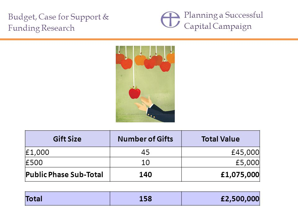 Planning a Successful Capital Campaign Budget, Case for Support & Funding Research Gift SizeNumber of GiftsTotal Value £1,00045£45,000 £50010£5,000 Public Phase Sub-Total140£1,075,000 Total158£2,500,000