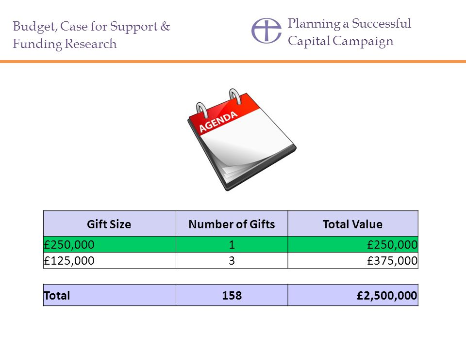 Planning a Successful Capital Campaign Budget, Case for Support & Funding Research Gift SizeNumber of GiftsTotal Value £250,0001 £125,0003£375,000 Total158£2,500,000