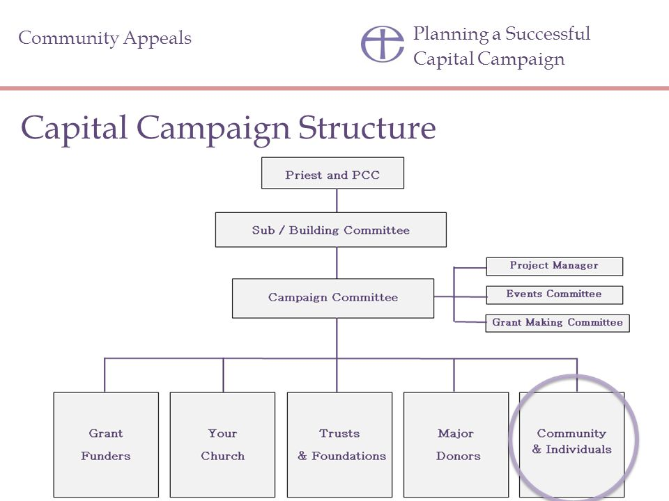 Planning a Successful Capital Campaign Capital Campaign Structure Community Appeals