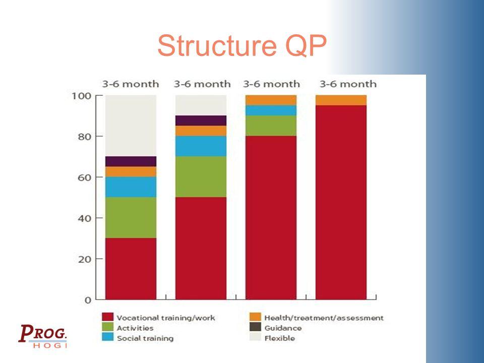 Structure QP