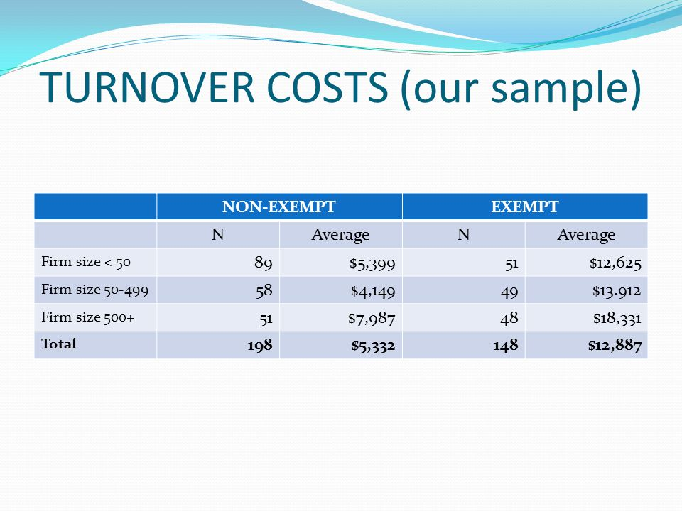 TURNOVER COSTS (our sample) NON-EXEMPTEXEMPT NAverageN Firm size < 50 89$5,39951$12,625 Firm size 50-499 58$4,14949$13.912 Firm size 500+ 51$7,98748$18,331 Total 198$5,332148$12,887