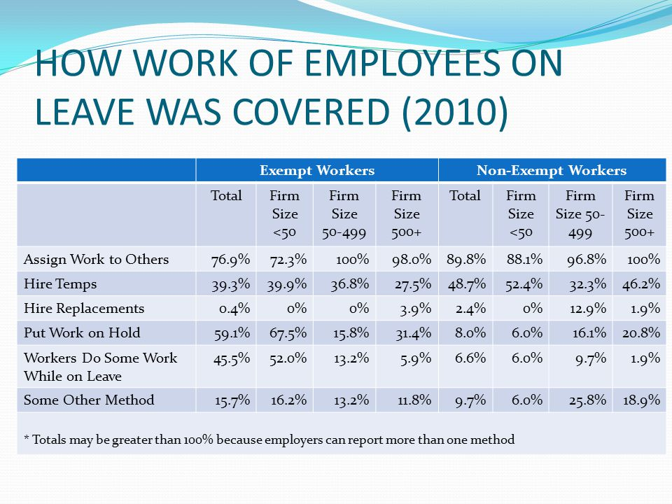 HOW WORK OF EMPLOYEES ON LEAVE WAS COVERED (2010) Exempt WorkersNon-Exempt Workers TotalFirm Size <50 Firm Size 50-499 Firm Size 500+ TotalFirm Size <50 Firm Size 50- 499 Firm Size 500+ Assign Work to Others76.9%72.3%100%98.0%89.8%88.1%96.8%100% Hire Temps39.3%39.9%36.8%27.5%48.7%52.4%32.3%46.2% Hire Replacements0.4%0% 3.9%2.4%0%12.9%1.9% Put Work on Hold59.1%67.5%15.8%31.4%8.0%6.0%16.1%20.8% Workers Do Some Work While on Leave 45.5%52.0%13.2%5.9%6.6%6.0%9.7%1.9% Some Other Method15.7%16.2%13.2%11.8%9.7%6.0%25.8%18.9% * Totals may be greater than 100% because employers can report more than one method