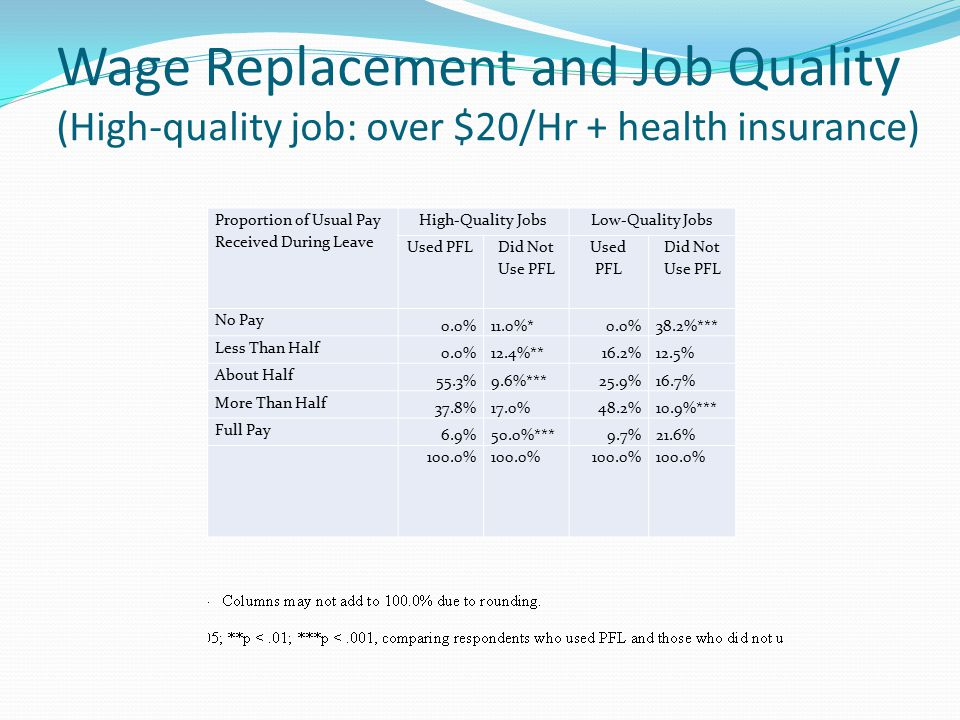 Wage Replacement and Job Quality (High-quality job: over $20/Hr + health insurance) Proportion of Usual Pay Received During Leave High-Quality JobsLow-Quality Jobs Used PFL Did Not Use PFL Used PFL Did Not Use PFL No Pay 0.0%11.0%*0.0%38.2%*** Less Than Half 0.0%12.4%**16.2%12.5% About Half 55.3%9.6%***25.9%16.7% More Than Half 37.8%17.0%48.2%10.9%*** Full Pay 6.9%50.0%***9.7%21.6% 100.0%