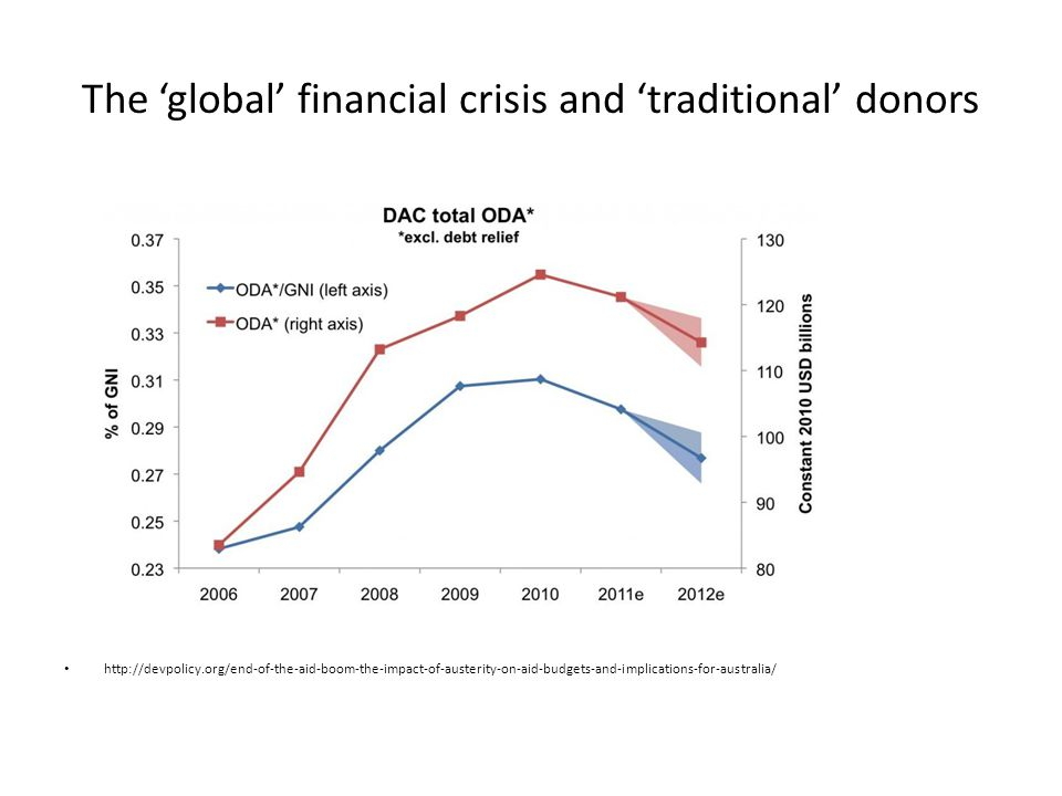 The 'global' financial crisis and 'traditional' donors http://devpolicy.org/end-of-the-aid-boom-the-impact-of-austerity-on-aid-budgets-and-implications-for-australia/
