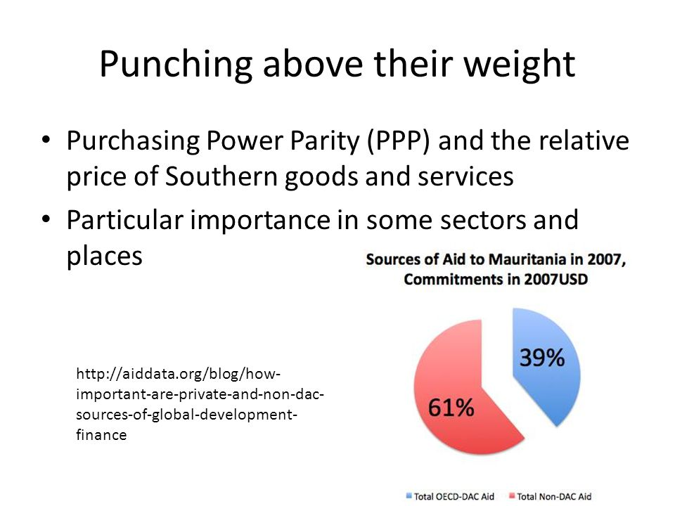 Punching above their weight Purchasing Power Parity (PPP) and the relative price of Southern goods and services Particular importance in some sectors and places http://aiddata.org/blog/how- important-are-private-and-non-dac- sources-of-global-development- finance