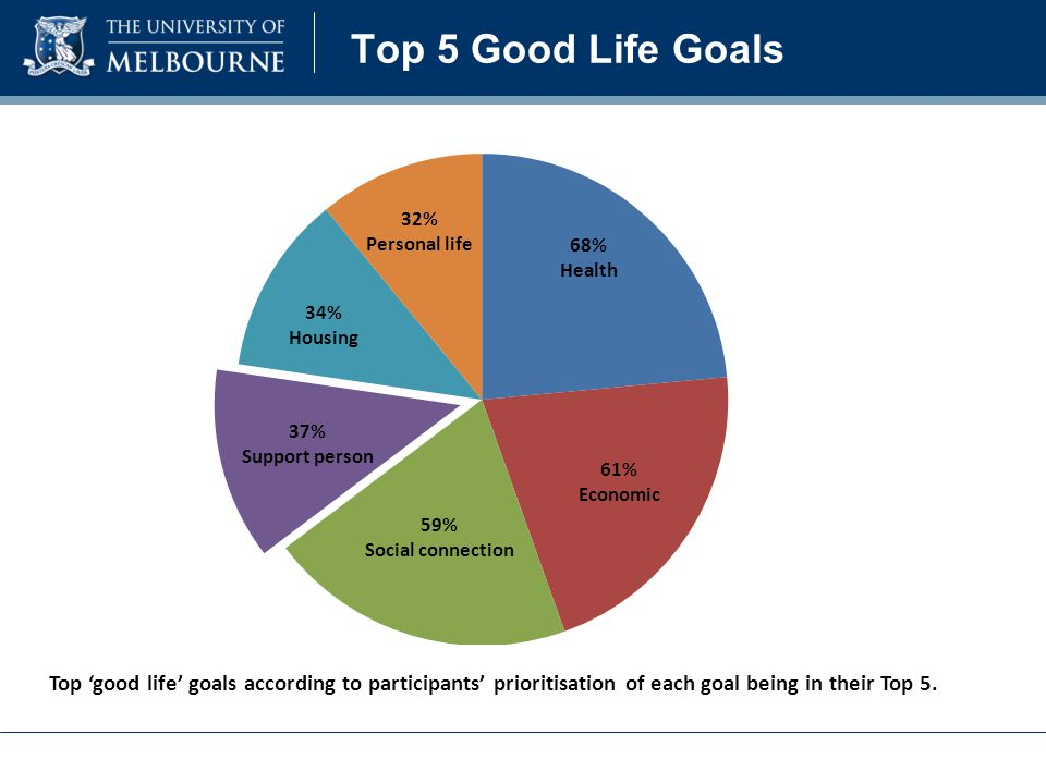 Top 5 Good Life Goals Top 'good life' goals according to participants' prioritisation of each goal being in their Top 5.