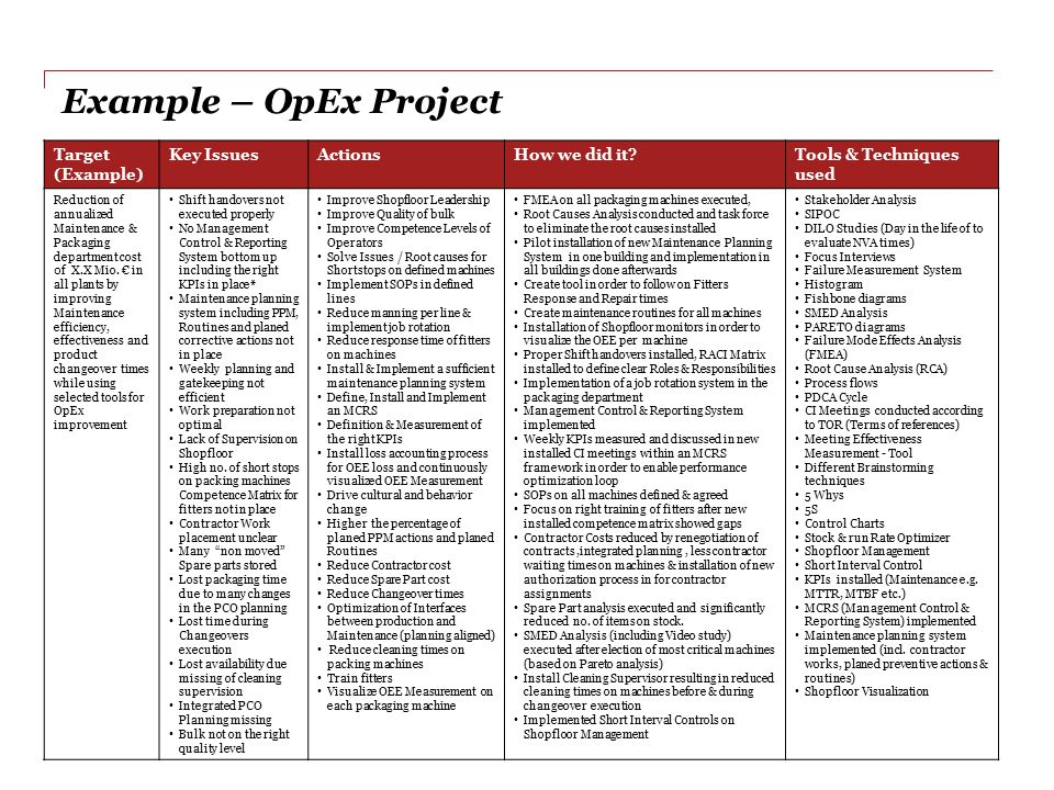 23 OpEx Project - Live Example Target (Example) Key IssuesActionsHow we did it?Tools & Techniques used Reduction of annualized Maintenance & Packaging