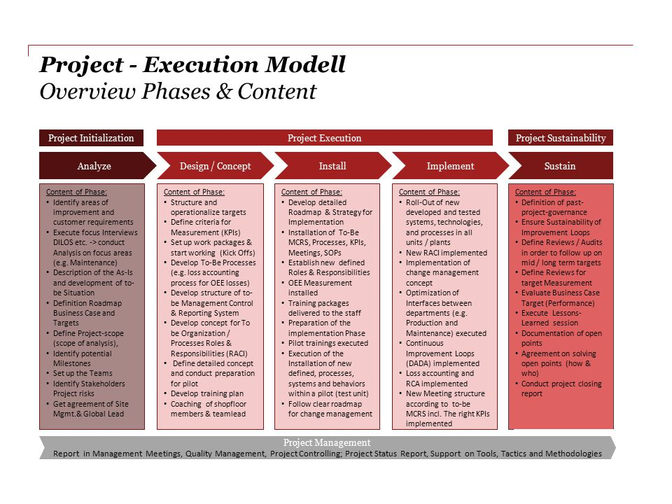 Project - Execution Modell Overview Phases & Content AnalyzeDesign / ConceptInstallImplementSustain Project Initialization Project ExecutionProject Su