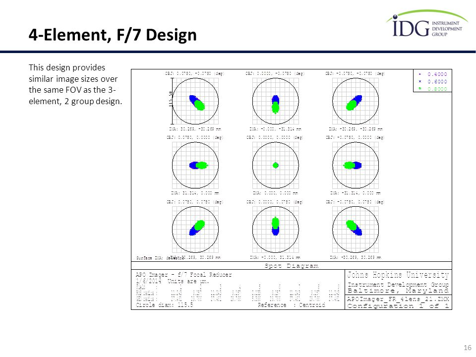 This design provides similar image sizes over the same FOV as the 3- element, 2 group design. 16 4-Element, F/7 Design