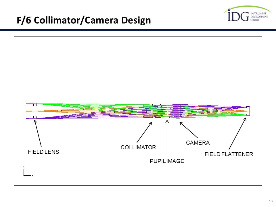F/6 Collimator/Camera Design 17 COLLIMATOR PUPIL IMAGE CAMERA FIELD FLATTENER FIELD LENS