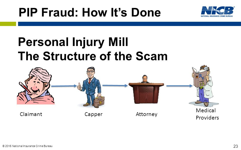 © 2015 National Insurance Crime Bureau 23 PIP Fraud: How It's Done Personal Injury Mill The Structure of the Scam ClaimantCapperAttorney Medical Provi