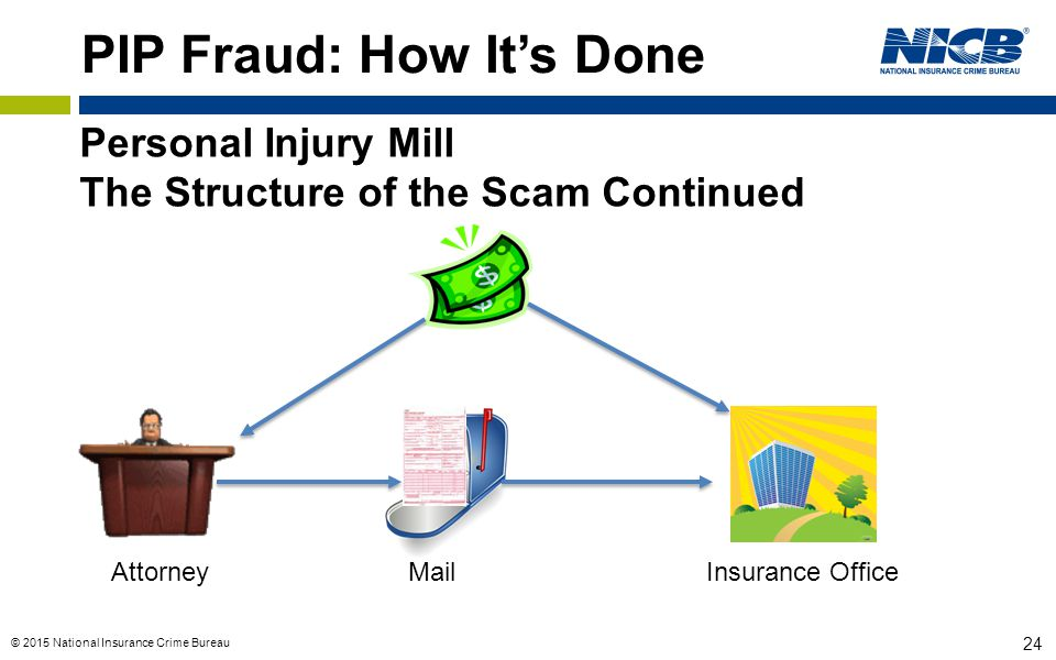 © 2015 National Insurance Crime Bureau 24 PIP Fraud: How It's Done Attorney Mail Insurance Office Personal Injury Mill The Structure of the Scam Conti
