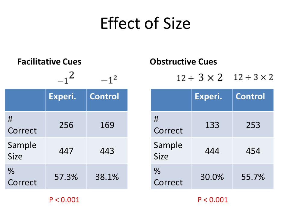 Effect of Size Facilitative CuesObstructive Cues Experi.Control # Correct 256169 Sample Size 447443 % Correct 57.3%38.1% Experi.Control # Correct 133253 Sample Size 444454 % Correct 30.0%55.7% P < 0.001