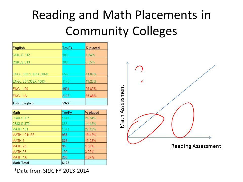Reading and Math Placements in Community Colleges EnglishTot/FY% placed CSKLS 3121091.84% CSKLS 3133886.55% ENGL 305.1,305X,306X65611.07% ENGL 307,302X,100X114019.23% ENGL 100153125.83% ENGL 1A210335.48% Total English5927 MathTot/Fy% placed CSKLS 371147824.14% CSKLS 37288314.42% MATH 151137322.42% MATH 101/15598716.12% MATH 982813.52% MATH 25951.55% MATH 581993.25% MATH 1A2804.57% Math Total6123 Reading Assessment Math Assessment *Data from SRJC FY 2013-2014