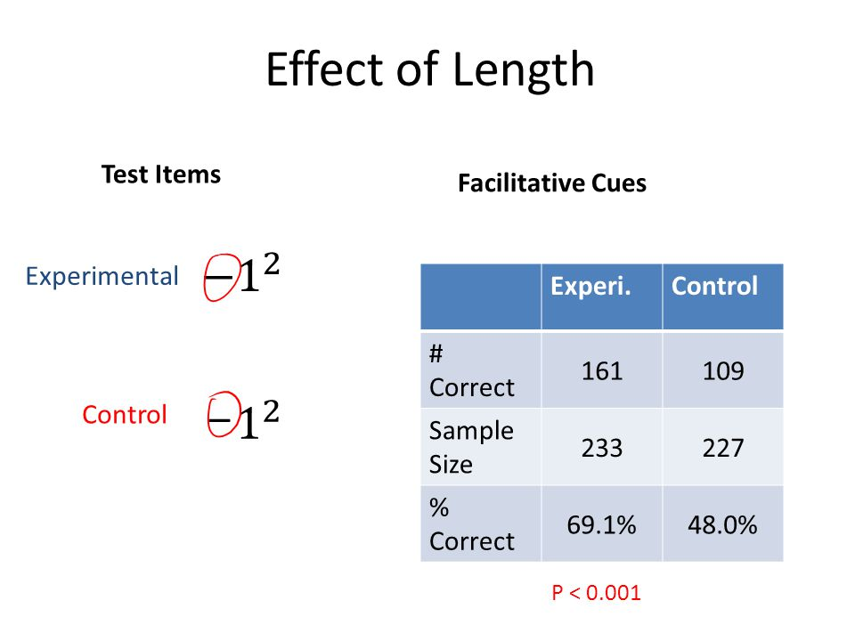 Effect of Length Facilitative Cues Experi.Control # Correct 161109 Sample Size 233227 % Correct 69.1%48.0% P < 0.001 Test Items – Experimental Control