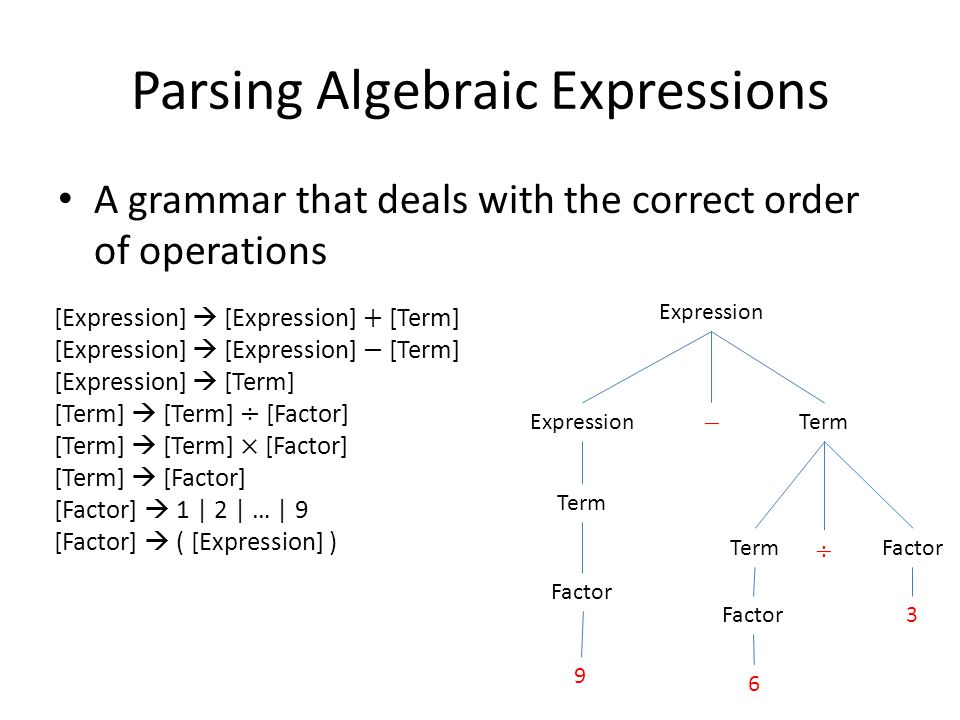 Parsing Algebraic Expressions A grammar that deals with the correct order of operations Expression Term Factor 3 9 6 Term Factor