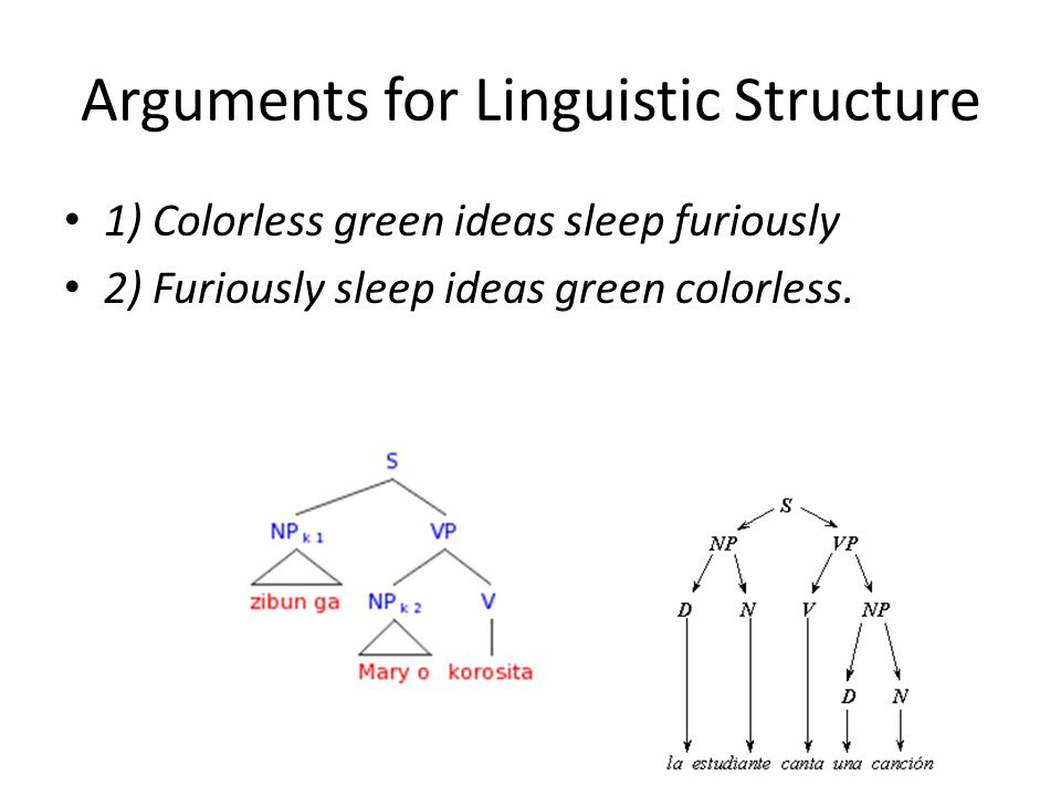 Arguments for Linguistic Structure 1) Colorless green ideas sleep furiously 2) Furiously sleep ideas green colorless.
