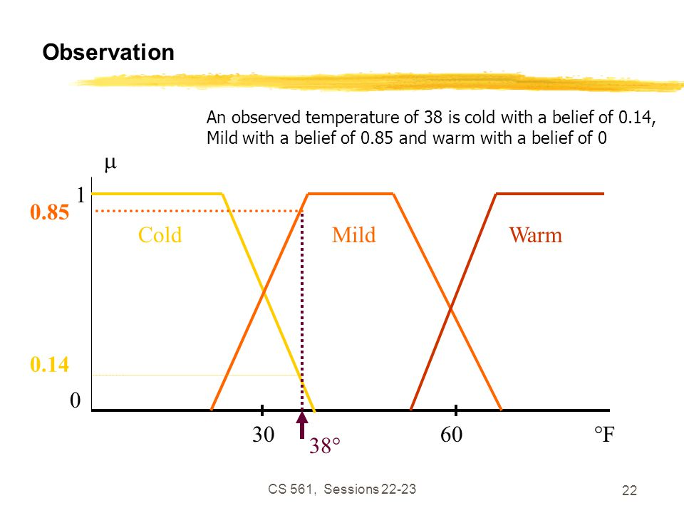 CS 561, Sessions 22-23 22 Observation WarmMildCold °F  1 0 3060 38° 0.14 0.85 An observed temperature of 38 is cold with a belief of 0.14, Mild with a belief of 0.85 and warm with a belief of 0