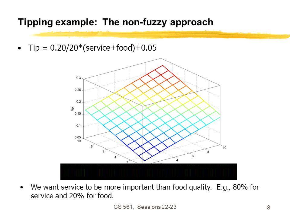 CS 561, Sessions 22-23 9 Tipping example: The non-fuzzy approach Tip = servRatio*(.2/10*(service)+.05) + servRatio = 80% (1-servRatio)*(.2/10*(food)+0.05); Seems too linear.