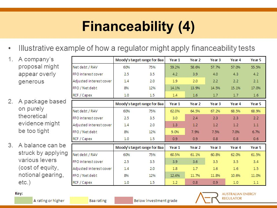 Financeability (4) Illustrative example of how a regulator might apply financeability tests 1.A company's proposal might appear overly generous 2.A pa