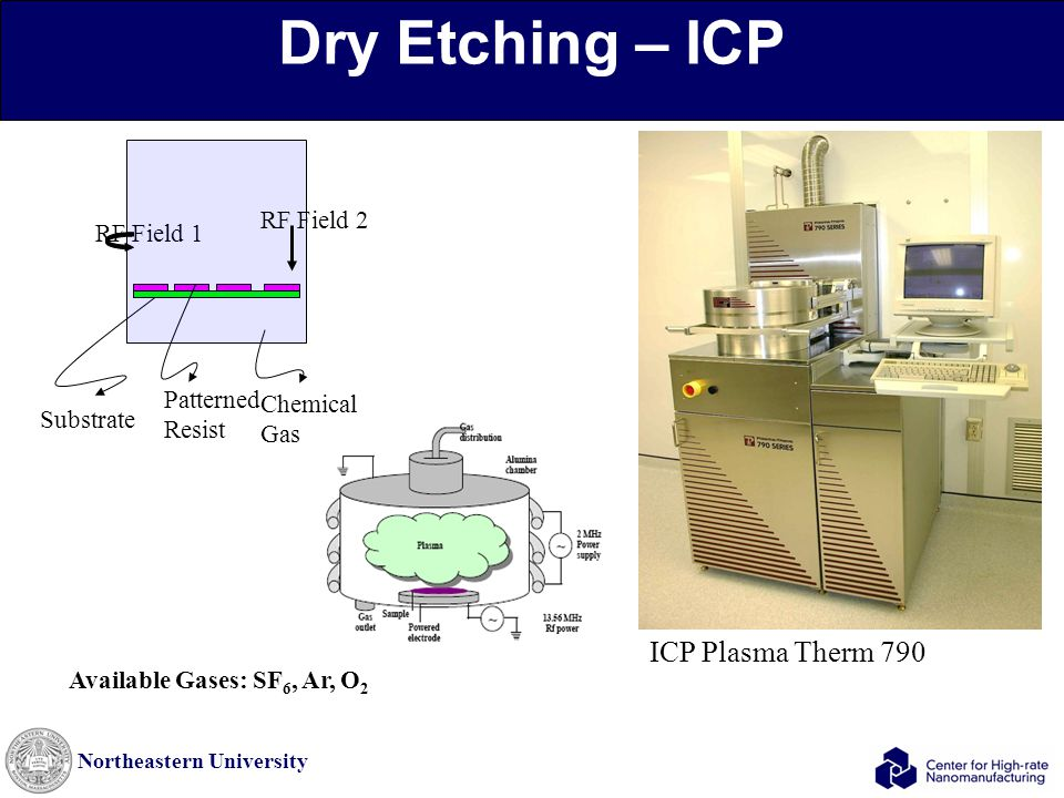 Northeastern University Dry Etching – ICP ICP Plasma Therm 790 Available Gases: SF 6, Ar, O 2 Chemical Gas Substrate Patterned Resist RF Field 1 RF Fi