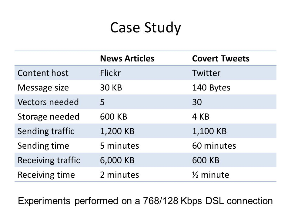 Case Study News ArticlesCovert Tweets Content hostFlickrTwitter Message size30 KB140 Bytes Vectors needed530 Storage needed600 KB4 KB Sending traffic1,200 KB1,100 KB Sending time5 minutes60 minutes Receiving traffic6,000 KB600 KB Receiving time2 minutes½ minute Experiments performed on a 768/128 Kbps DSL connection