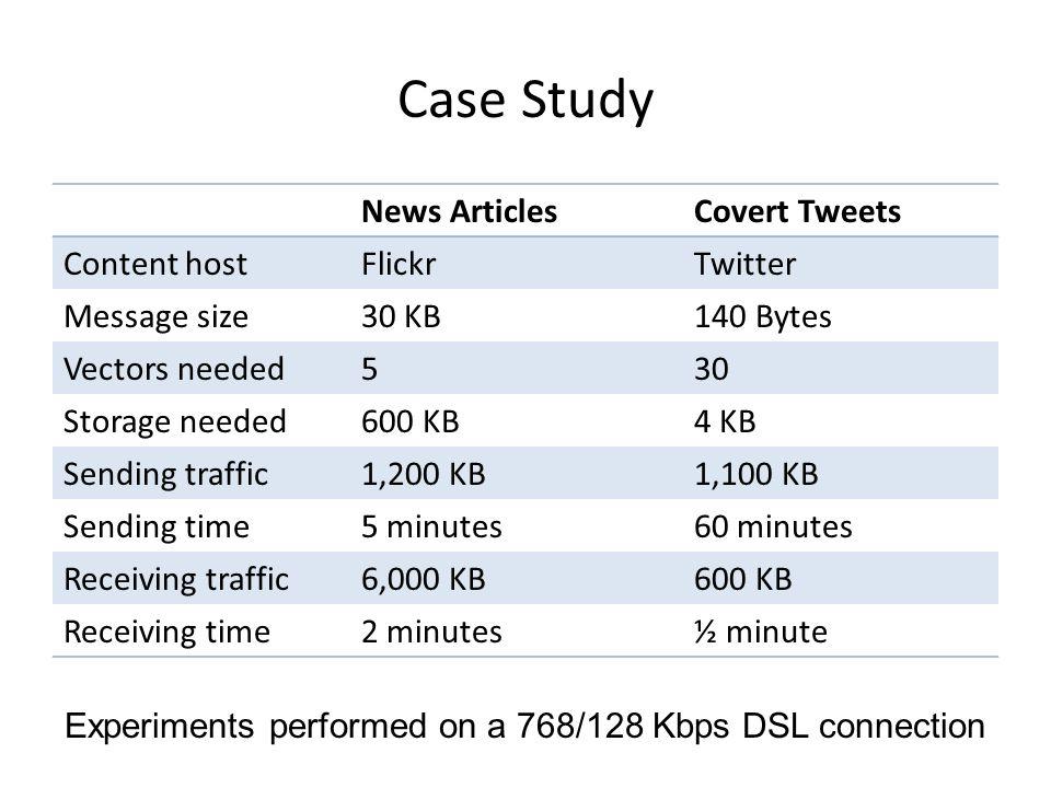 Case Study News ArticlesCovert Tweets Content hostFlickrTwitter Message size30 KB140 Bytes Vectors needed530 Storage needed600 KB4 KB Sending traffic1