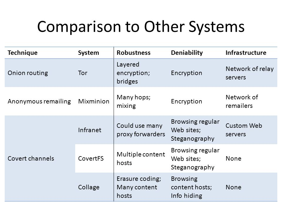 Comparison to Other Systems TechniqueSystemRobustnessDeniabilityInfrastructure Onion routingTor Layered encryption; bridges Encryption Network of relay servers Anonymous remailingMixminion Many hops; mixing Encryption Network of remailers Covert channels Infranet Could use many proxy forwarders Browsing regular Web sites; Steganography Custom Web servers CovertFS Multiple content hosts Browsing regular Web sites; Steganography None Collage Erasure coding; Many content hosts Browsing content hosts; Info hiding None