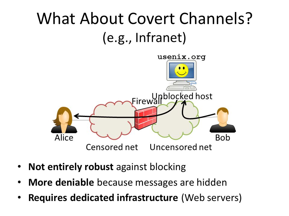 What About Covert Channels? (e.g., Infranet) Not entirely robust against blocking More deniable because messages are hidden Requires dedicated infrast
