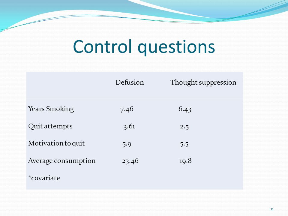 Control questions Defusion Thought suppression Years Smoking 7.46 6.43 Quit attempts 3.61 2.5 Motivation to quit 5.9 5.5 Average consumption 23.46 19.