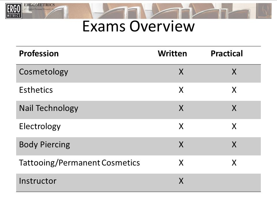 Exams Overview ProfessionWrittenPractical CosmetologyXX EstheticsXX Nail TechnologyXX ElectrologyXX Body PiercingXX Tattooing/Permanent CosmeticsXX InstructorX
