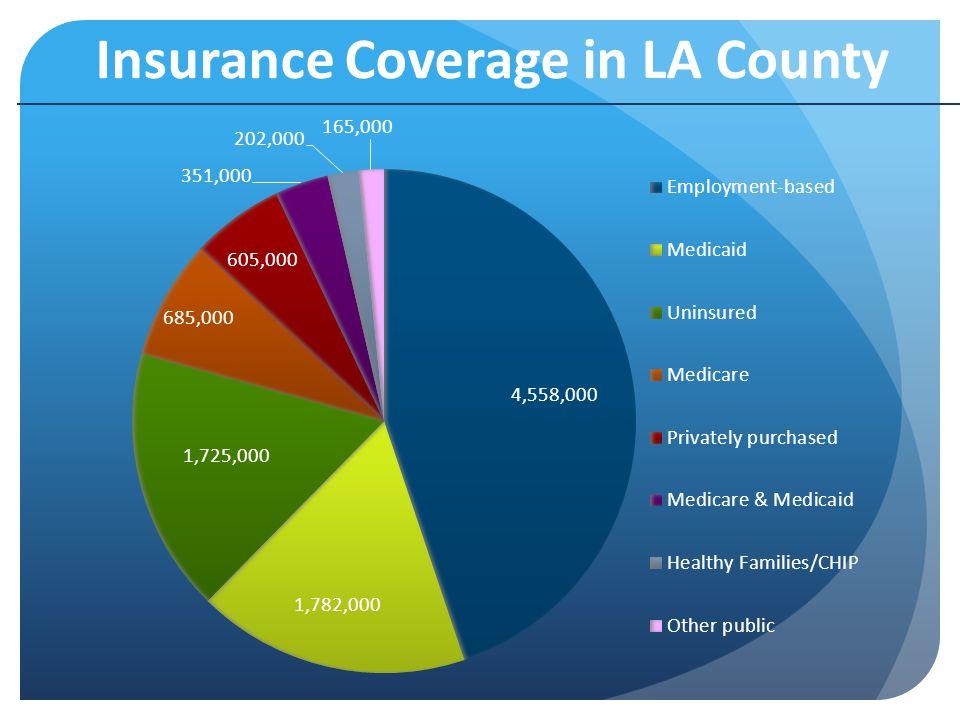 Insurance Coverage in LA County