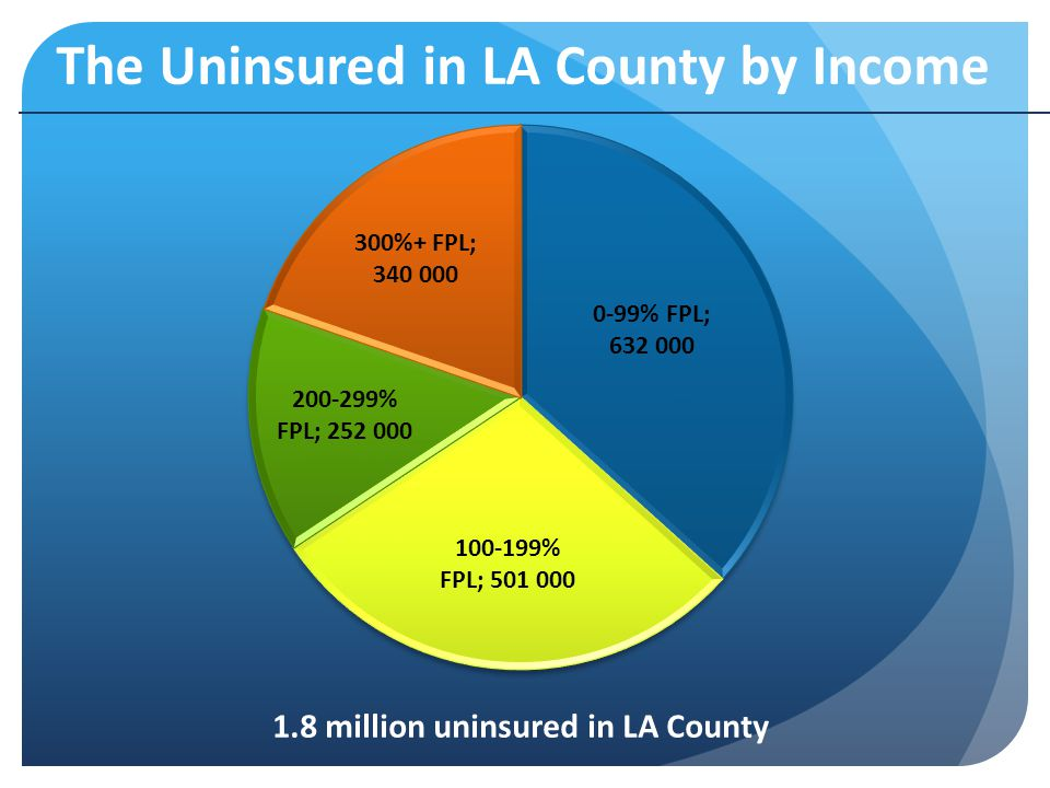 The Uninsured in LA County by Income 1.8 million uninsured in LA County