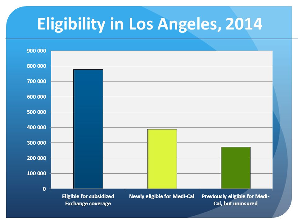 Eligibility in Los Angeles, 2014