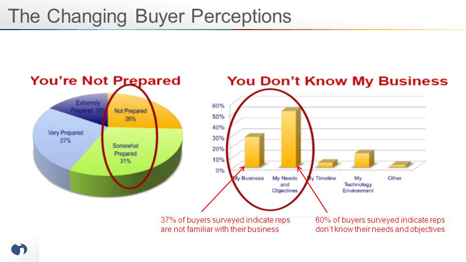 The Changing Buyer Perceptions 60% of buyers surveyed indicate reps don't know their needs and objectives 37% of buyers surveyed indicate reps are not