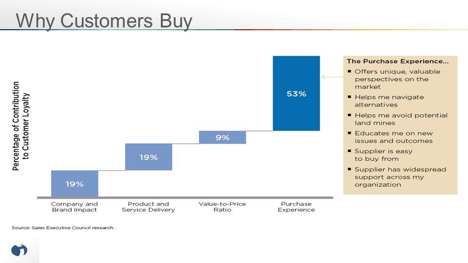 Why Customers Buy
