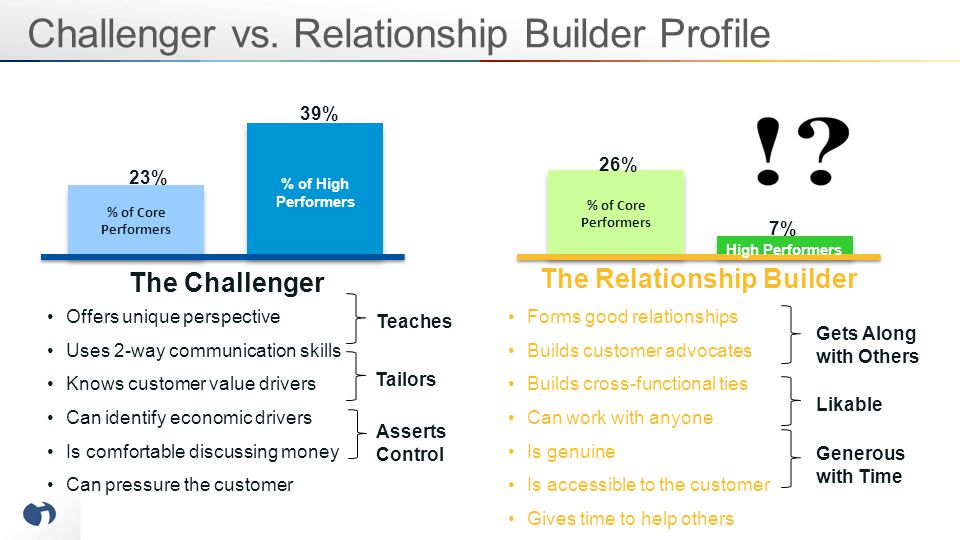 The Challenger The Relationship Builder Offers unique perspective Uses 2-way communication skills Knows customer value drivers Can identify economic d